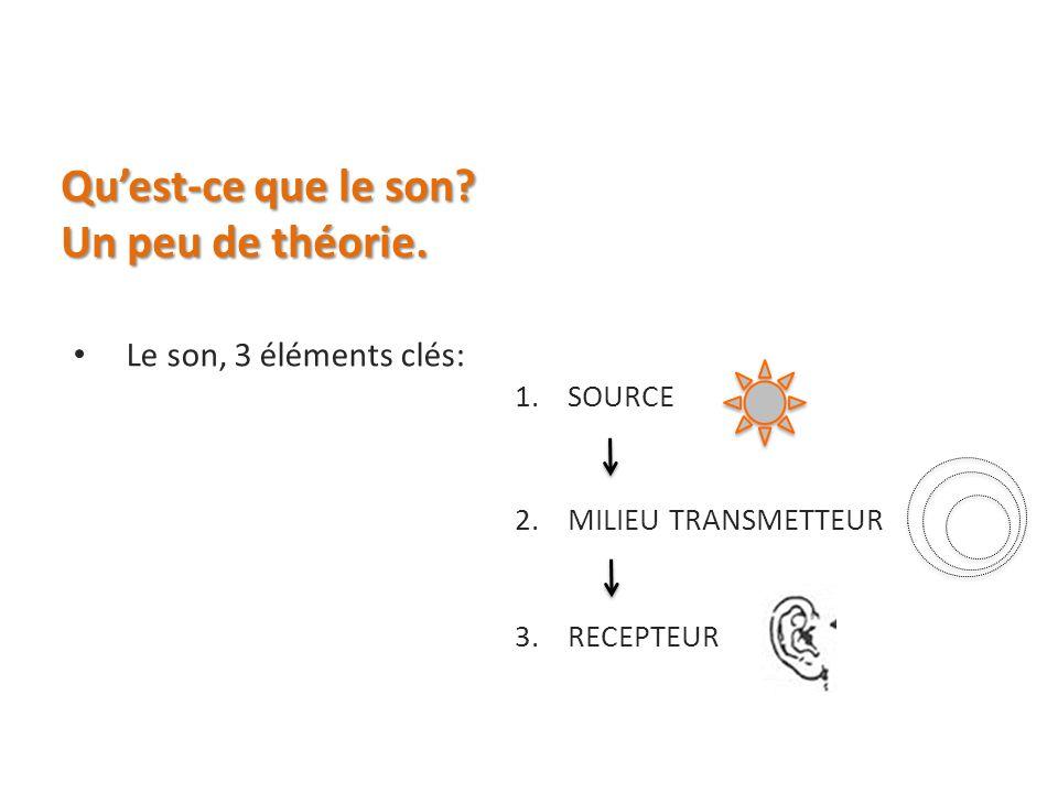 Quest-ce que le son? Un peu de théorie. Le son, 3 éléments clés: 1.SOURCE 2.MILIEU TRANSMETTEUR 3.RECEPTEUR