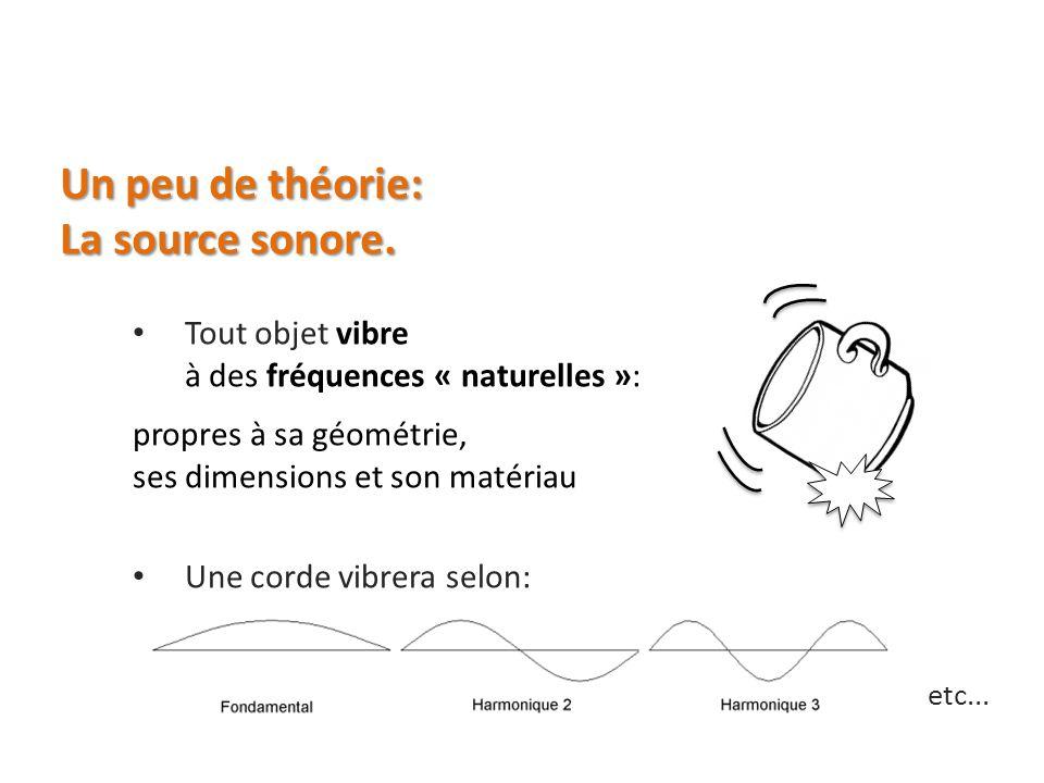 Un peu de théorie: La source sonore. Tout objet vibre à des fréquences « naturelles »: propres à sa géométrie, ses dimensions et son matériau Une cord