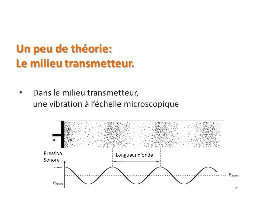 Un peu de théorie: Le milieu transmetteur. Dans le milieu transmetteur, une vibration à léchelle microscopique Pression Sonore Longueur donde