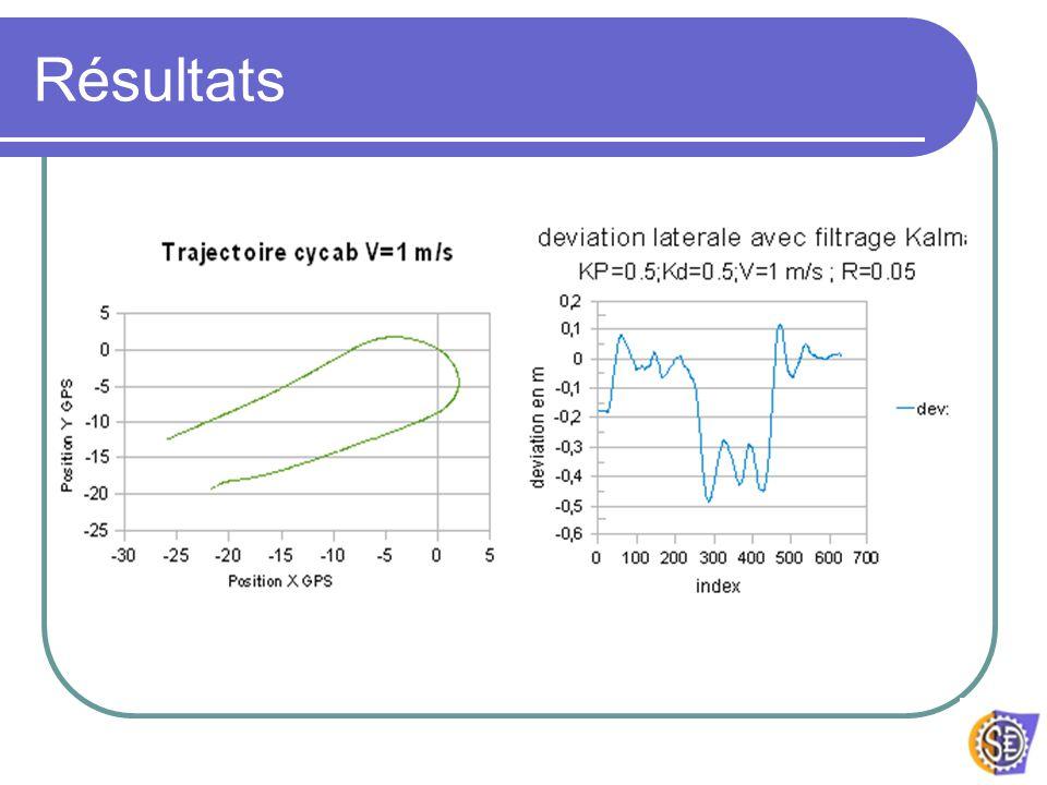 Problèmes rencontrés Gains Kp et Kd, dépendent de la vitesse Filtrage de la trajectoire de référence et de la position (Kalman) PID Bas niveau Fréquence de la commande 10Hz !