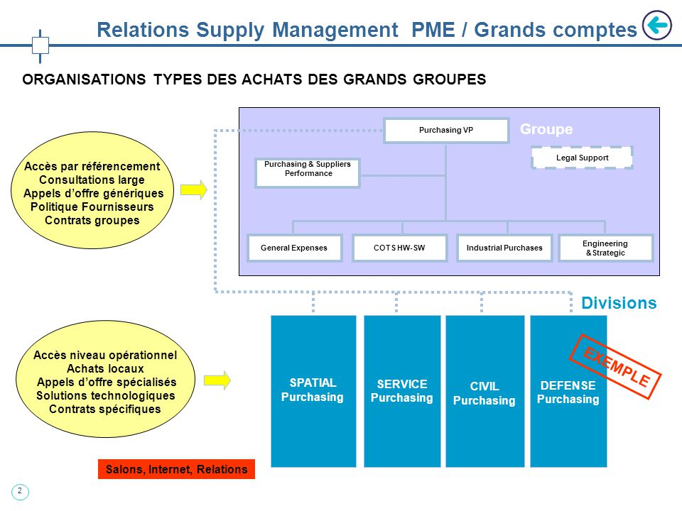 2 Relations Supply Management PME / Grands comptes ORGANISATIONS TYPES DES ACHATS DES GRANDS GROUPES Purchasing VP Industrial PurchasesCOTS HW-SWGener
