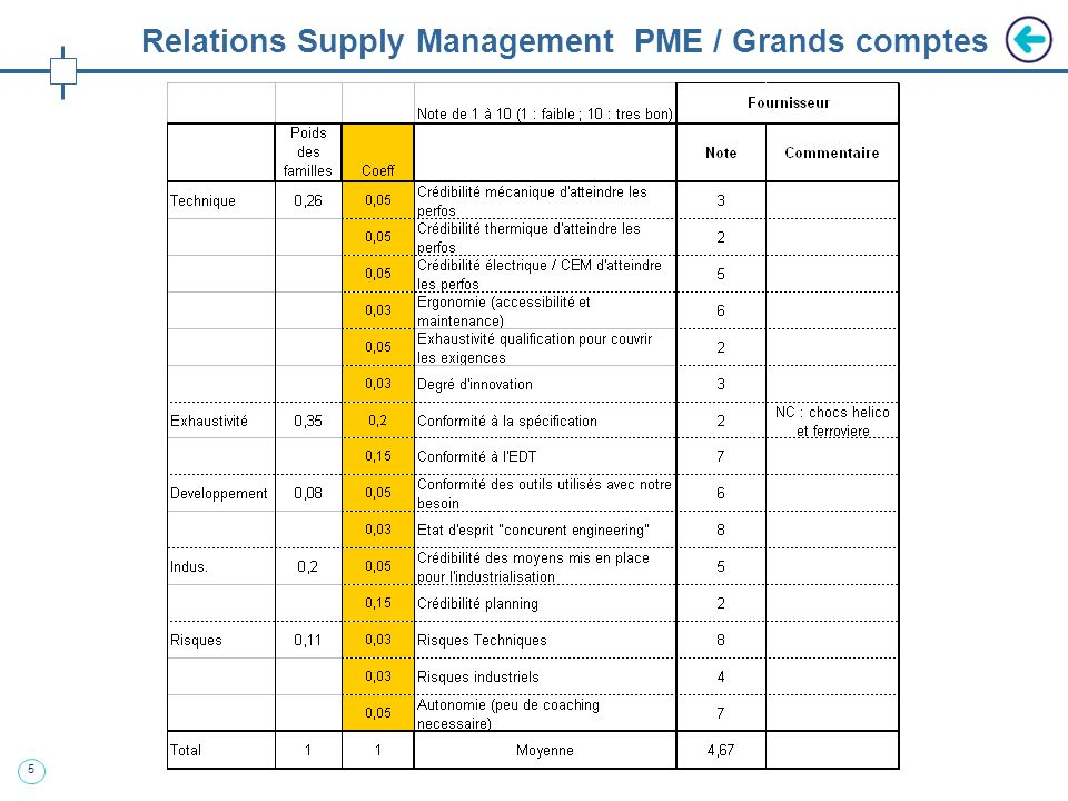 5 Relations Supply Management PME / Grands comptes