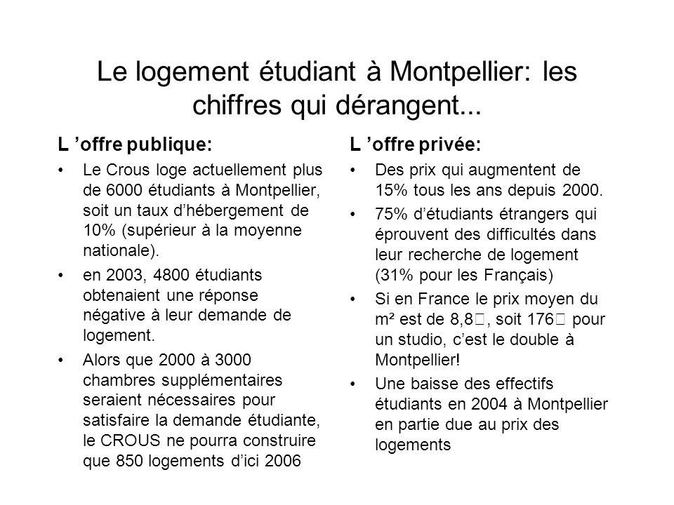 Un portail du logement, c est quoi? En janvier 2004, le député J.P. Anciaux remettait un gouvernement un rapport sur le logement étudiant. Après avoir