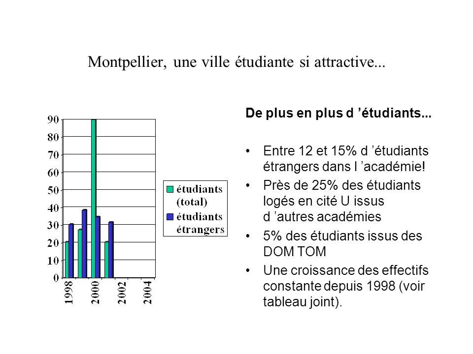 Le logement étudiant à Montpellier: les chiffres qui dérangent... L offre publique: Le Crous loge actuellement plus de 6000 étudiants à Montpellier, s