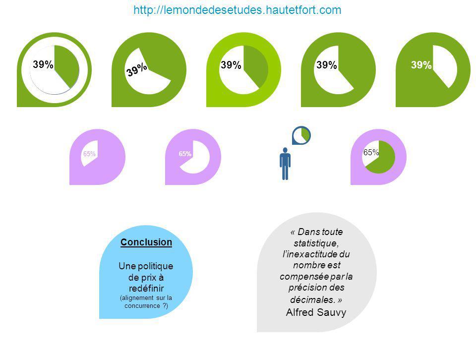 39% 65% 39% http://lemondedesetudes.hautetfort.com 39% 65% Conclusion Une politique de prix à redéfinir (alignement sur la concurrence ?) « Dans toute statistique, linexactitude du nombre est compensée par la précision des décimales.