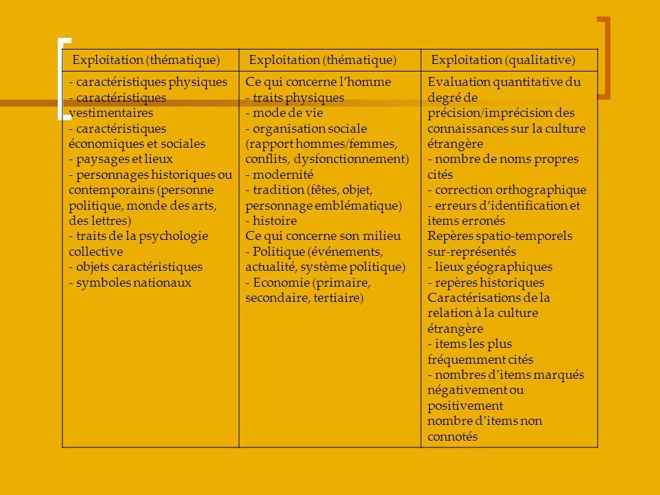 Exploitation (thématique) Exploitation (qualitative) - caractéristiques physiques - caractéristiques vestimentaires - caractéristiques économiques et