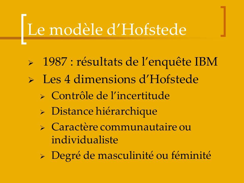 Le modèle dHofstede 1987 : résultats de lenquête IBM Les 4 dimensions dHofstede Contrôle de lincertitude Distance hiérarchique Caractère communautaire