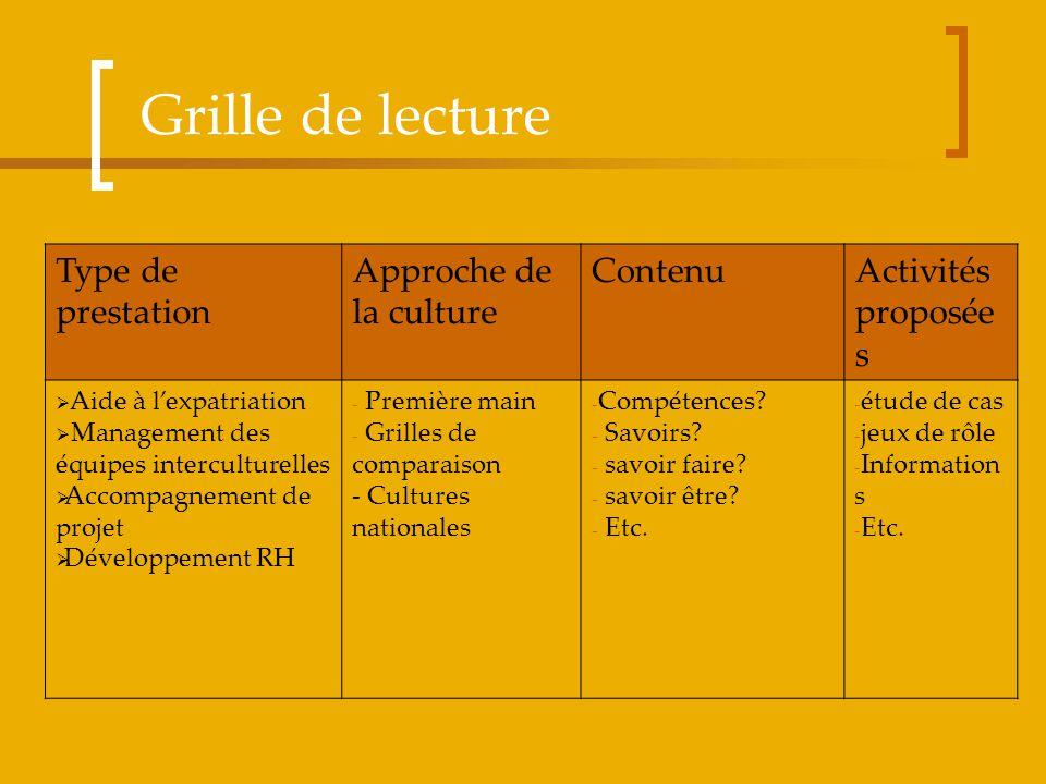 Grille de lecture Type de prestation Approche de la culture ContenuActivités proposée s Aide à lexpatriation Management des équipes interculturelles A
