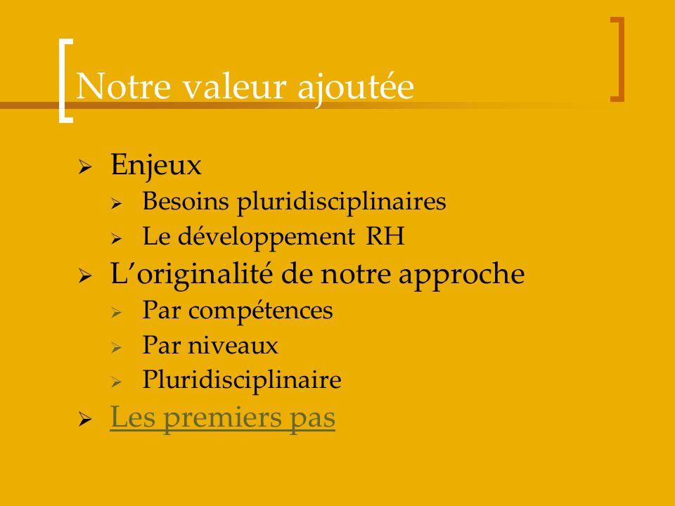 Notre valeur ajoutée Enjeux Besoins pluridisciplinaires Le développement RH Loriginalité de notre approche Par compétences Par niveaux Pluridisciplina