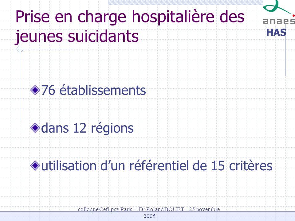 HAS colloque Cefi psy Paris – Dr Roland BOUET – 25 novembre 2005 Prise en charge hospitalière des jeunes suicidants 76 établissements dans 12 régions