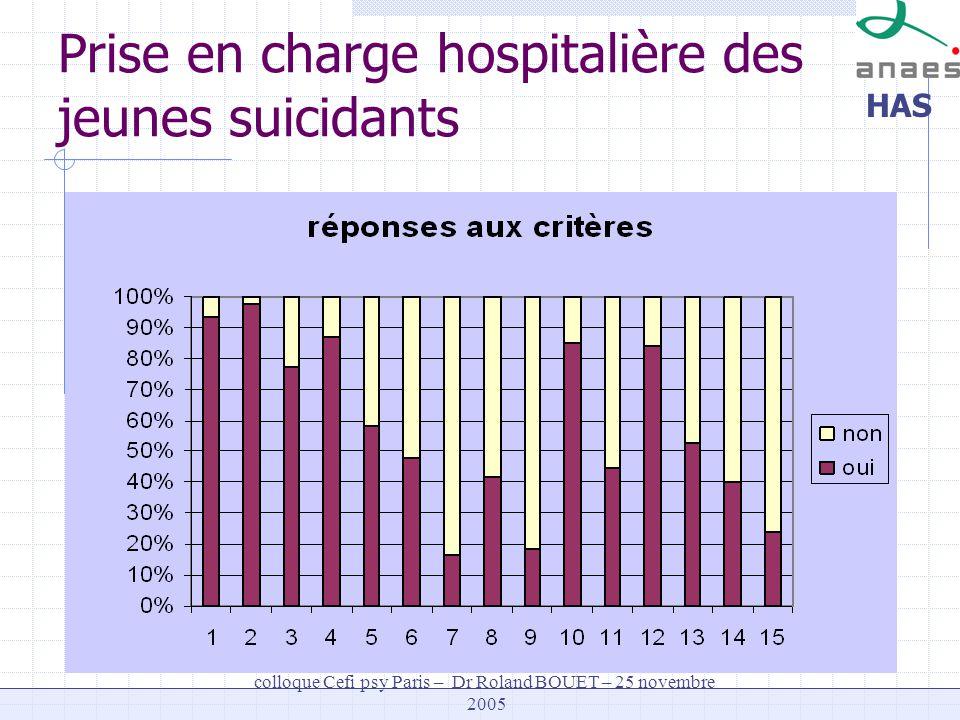 HAS colloque Cefi psy Paris – Dr Roland BOUET – 25 novembre 2005 Prise en charge hospitalière des jeunes suicidants