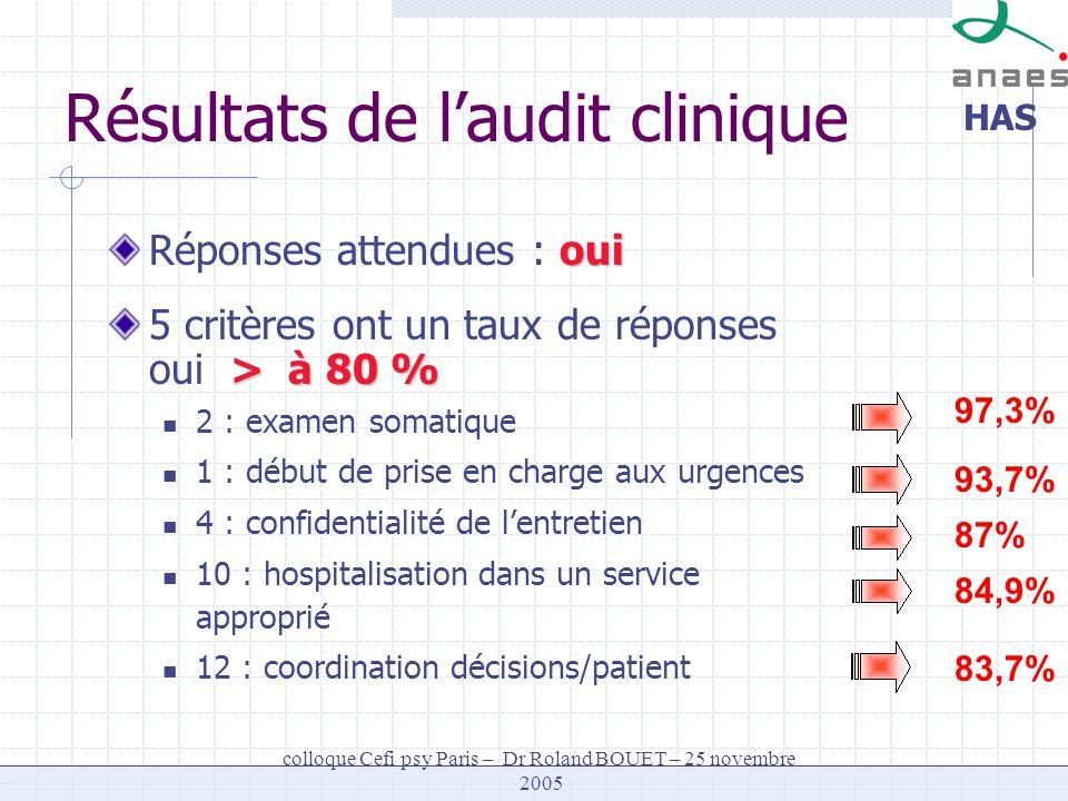 HAS colloque Cefi psy Paris – Dr Roland BOUET – 25 novembre 2005 97,3% 93,7% 87% 84,9% 83,7% Résultats de laudit clinique oui Réponses attendues : oui