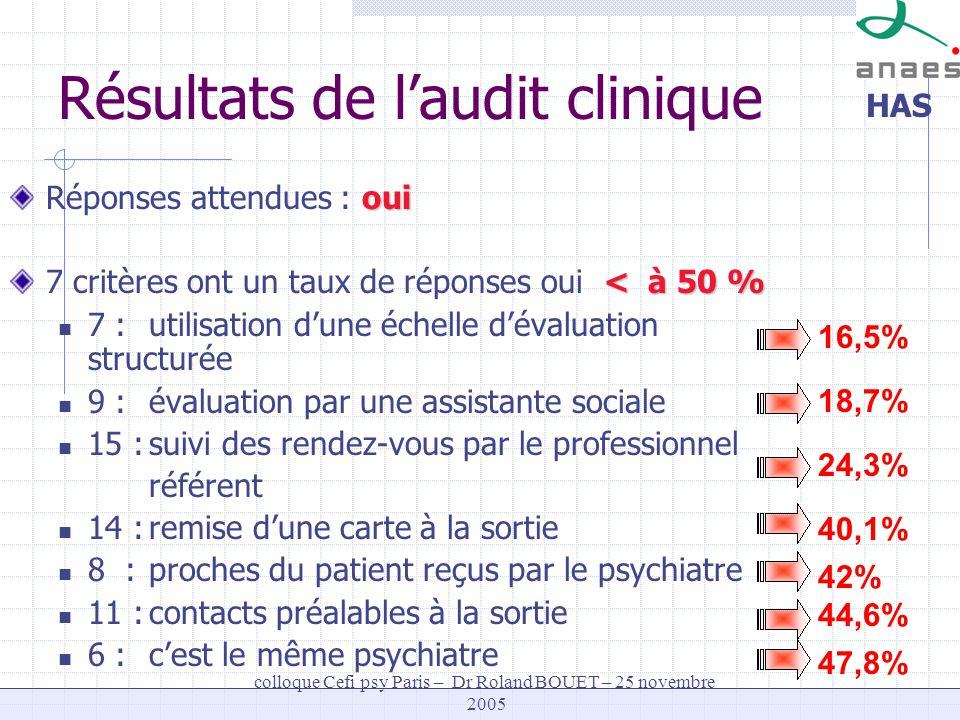 HAS colloque Cefi psy Paris – Dr Roland BOUET – 25 novembre 2005 16,5% 18,7% 24,3% 40,1% 42% 47,8% Résultats de laudit clinique oui Réponses attendues