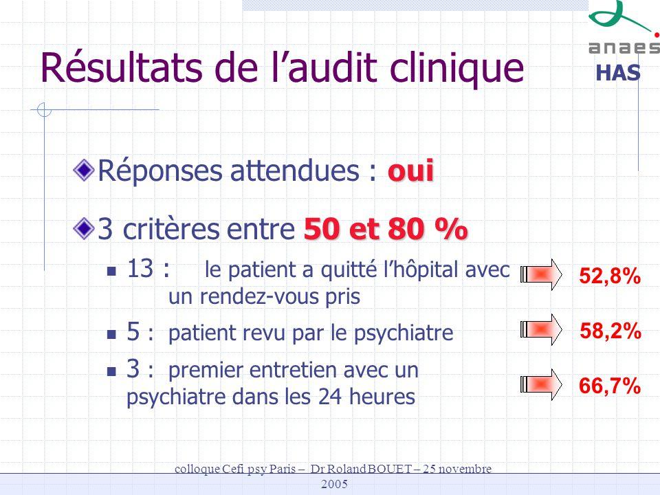 HAS colloque Cefi psy Paris – Dr Roland BOUET – 25 novembre 2005 52,8% 58,2% 66,7% Résultats de laudit clinique oui Réponses attendues : oui 50 et 80