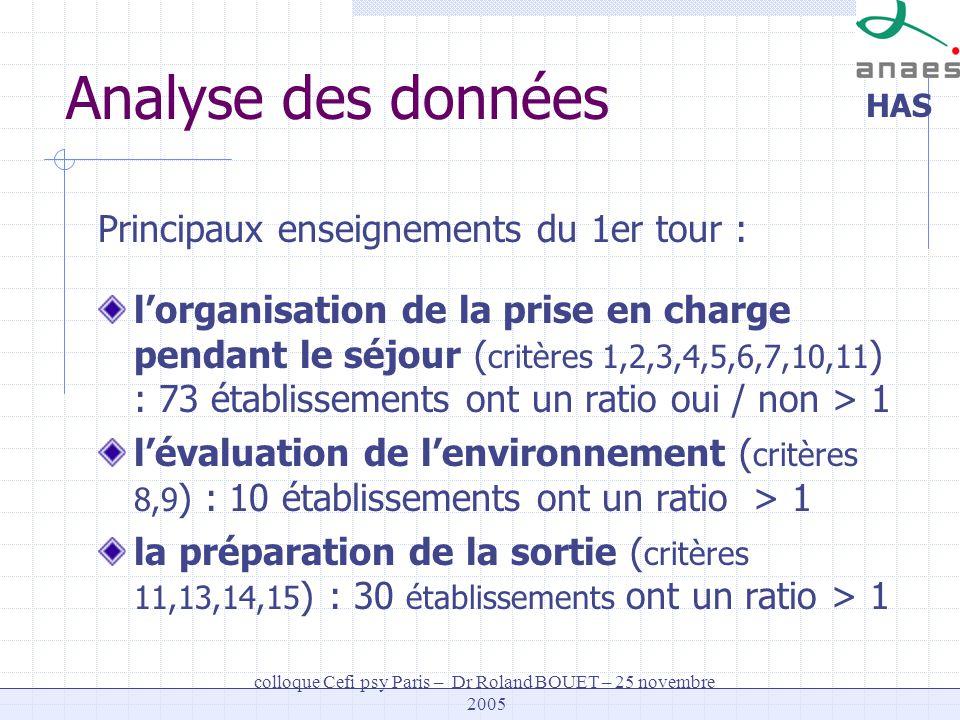 HAS colloque Cefi psy Paris – Dr Roland BOUET – 25 novembre 2005 Analyse des données Principaux enseignements du 1er tour : lorganisation de la prise