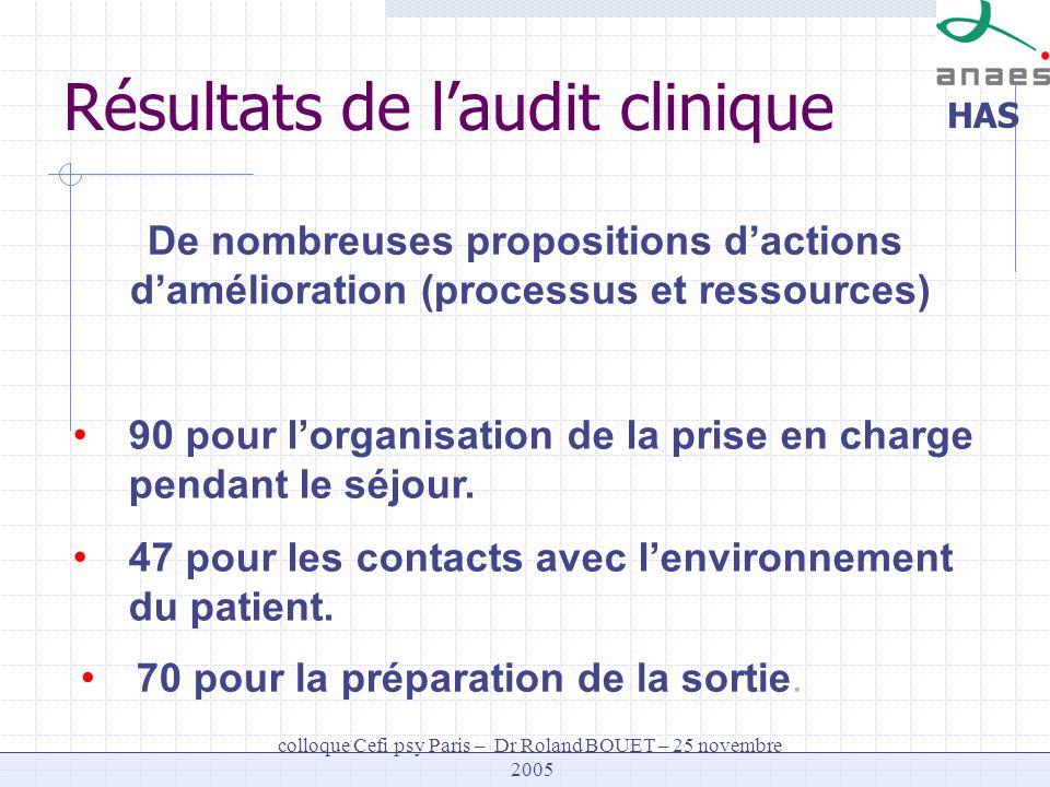 HAS colloque Cefi psy Paris – Dr Roland BOUET – 25 novembre 2005 De nombreuses propositions dactions damélioration (processus et ressources) 90 pour l