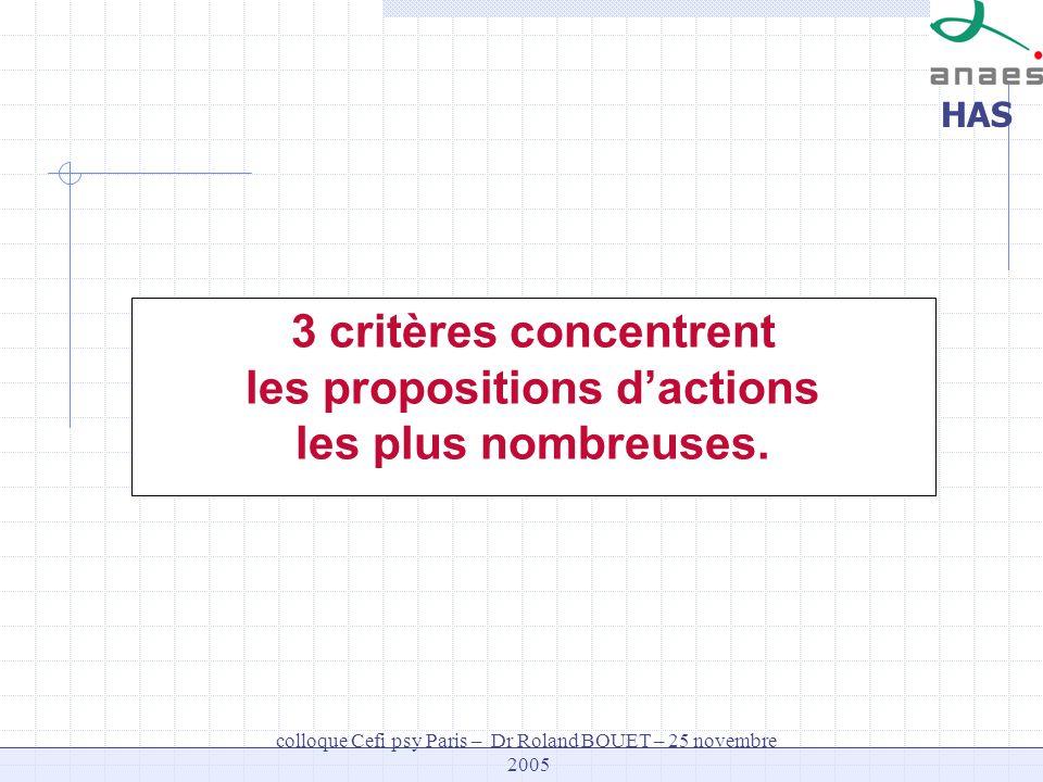 HAS colloque Cefi psy Paris – Dr Roland BOUET – 25 novembre 2005 3 critères concentrent les propositions dactions les plus nombreuses.