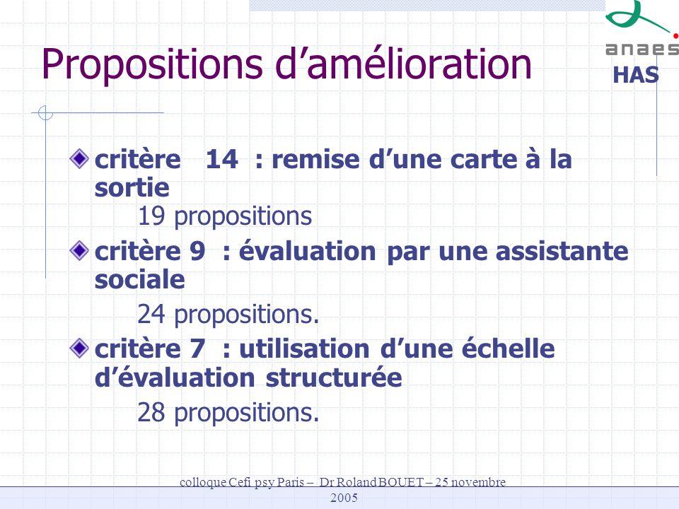 HAS colloque Cefi psy Paris – Dr Roland BOUET – 25 novembre 2005 Propositions damélioration critère 14 : remise dune carte à la sortie 19 propositions