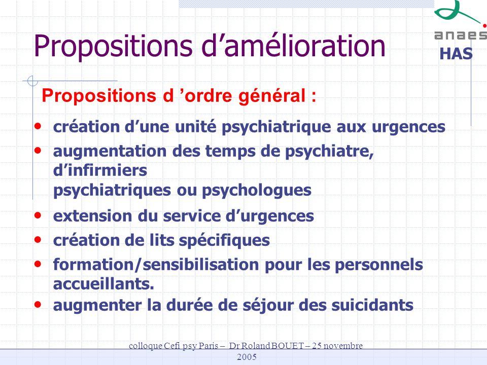 HAS colloque Cefi psy Paris – Dr Roland BOUET – 25 novembre 2005 création dune unité psychiatrique aux urgences augmentation des temps de psychiatre,