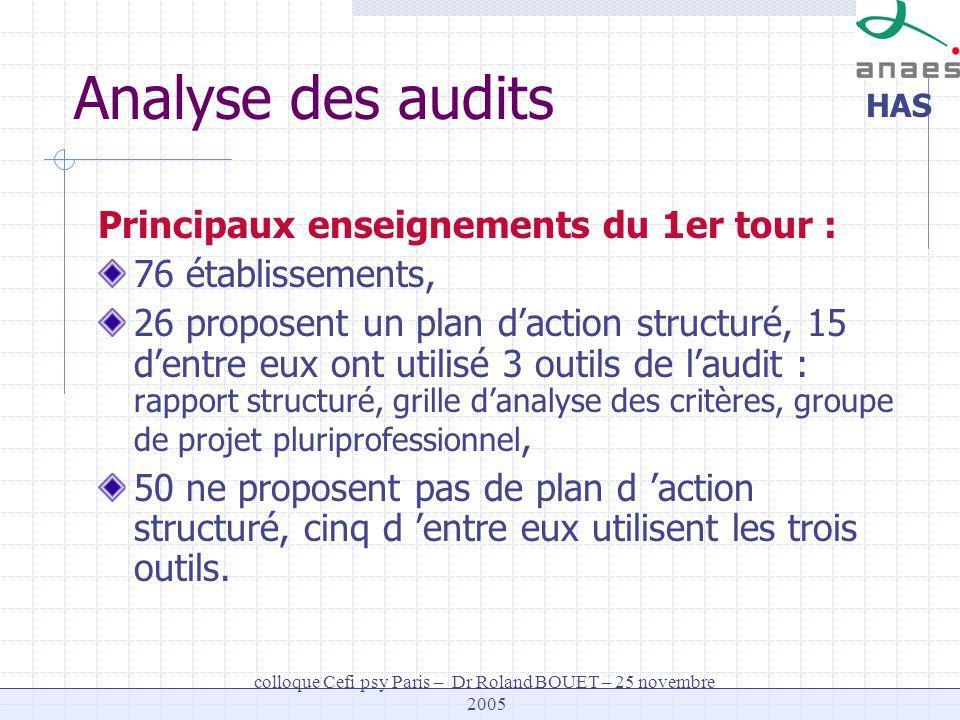 HAS colloque Cefi psy Paris – Dr Roland BOUET – 25 novembre 2005 Analyse des audits Principaux enseignements du 1er tour : 76 établissements, 26 propo