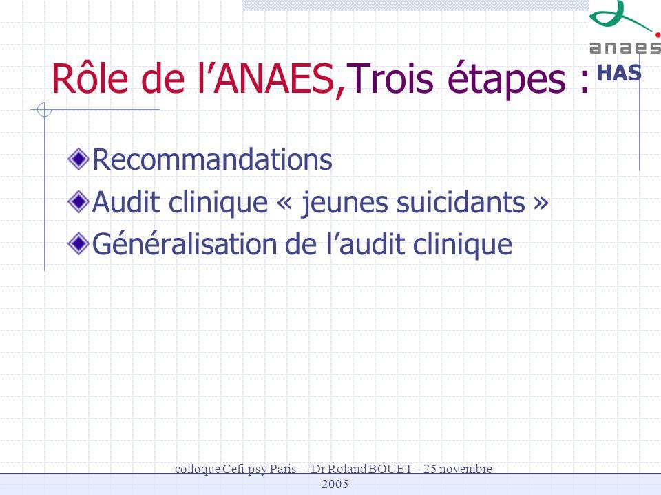 HAS colloque Cefi psy Paris – Dr Roland BOUET – 25 novembre 2005 Rôle de lANAES,Trois étapes : Recommandations Audit clinique « jeunes suicidants » Gé