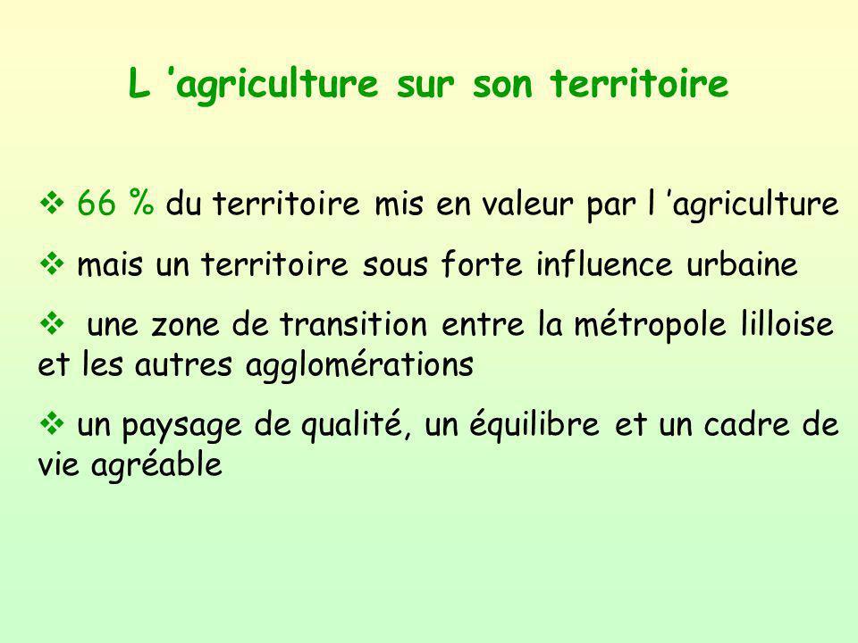 L agriculture sur son territoire v 66 % du territoire mis en valeur par l agriculture v mais un territoire sous forte influence urbaine v une zone de