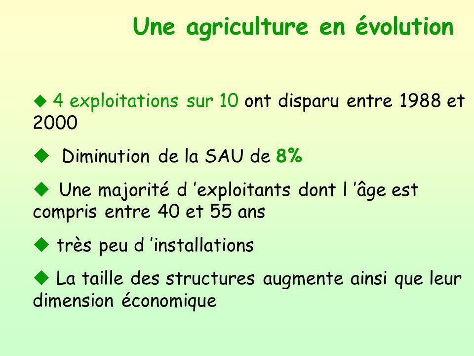 Une agriculture en évolution u 4 exploitations sur 10 ont disparu entre 1988 et 2000 u Diminution de la SAU de 8% u Une majorité d exploitants dont l