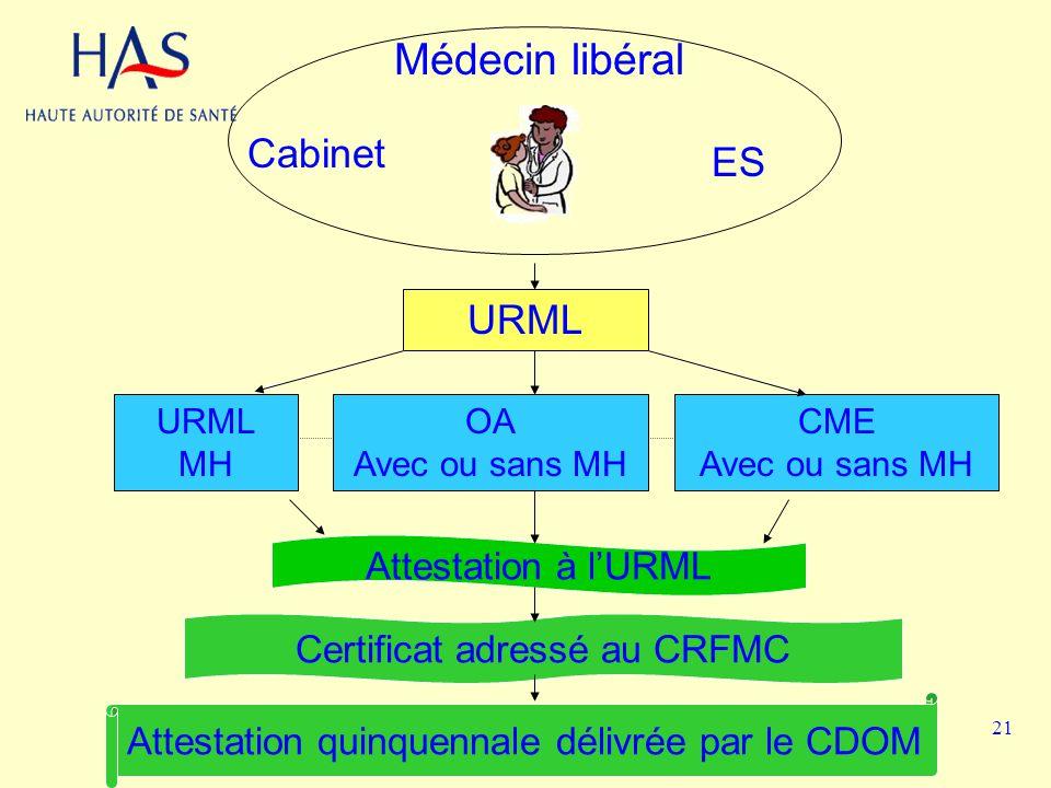 Médecin libéral URML MH OA Avec ou sans MH CME Avec ou sans MH Cabinet ES Attestation à lURML Certificat adressé au CRFMC Attestation quinquennale dél