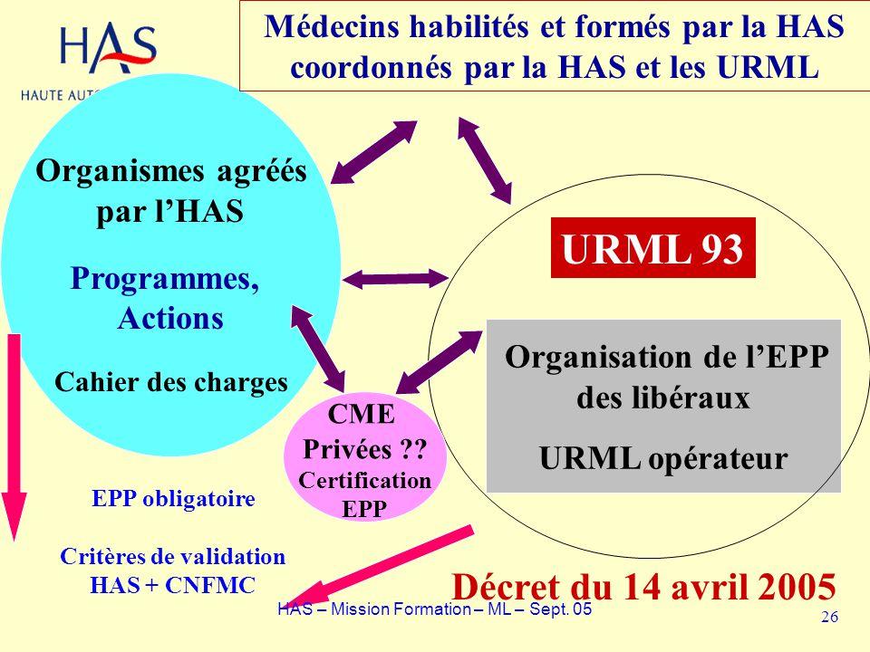 Organisation de lEPP des libéraux URML opérateur Organismes agréés par lHAS Programmes, Actions Cahier des charges URML 93 EPP obligatoire Critères de