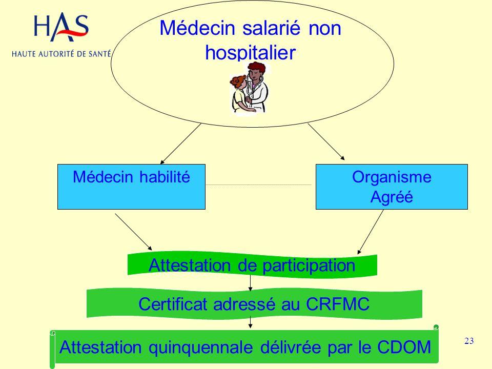 Médecin salarié non hospitalier Médecin habilitéOrganisme Agréé Attestation de participation Certificat adressé au CRFMC Attestation quinquennale déli