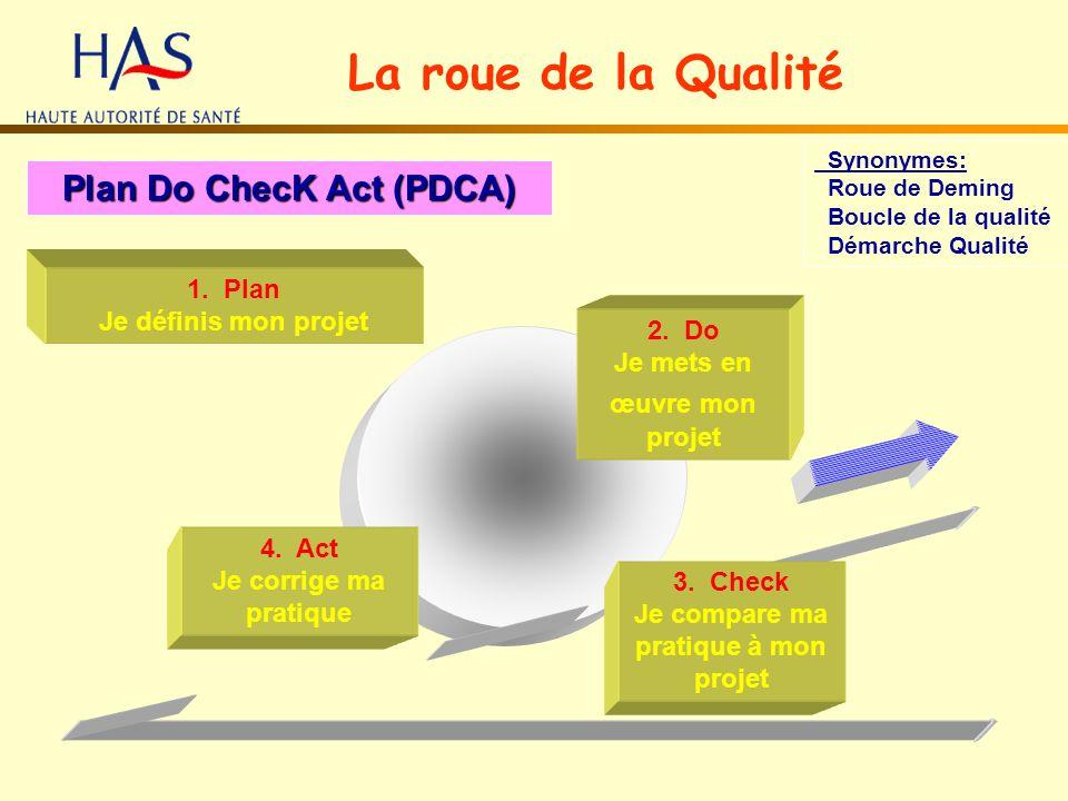 La roue de la Qualité Plan Do ChecK Act (PDCA) Synonymes: Roue de Deming Boucle de la qualité Démarche Qualité 1. Plan Je définis mon projet 2. Do Je