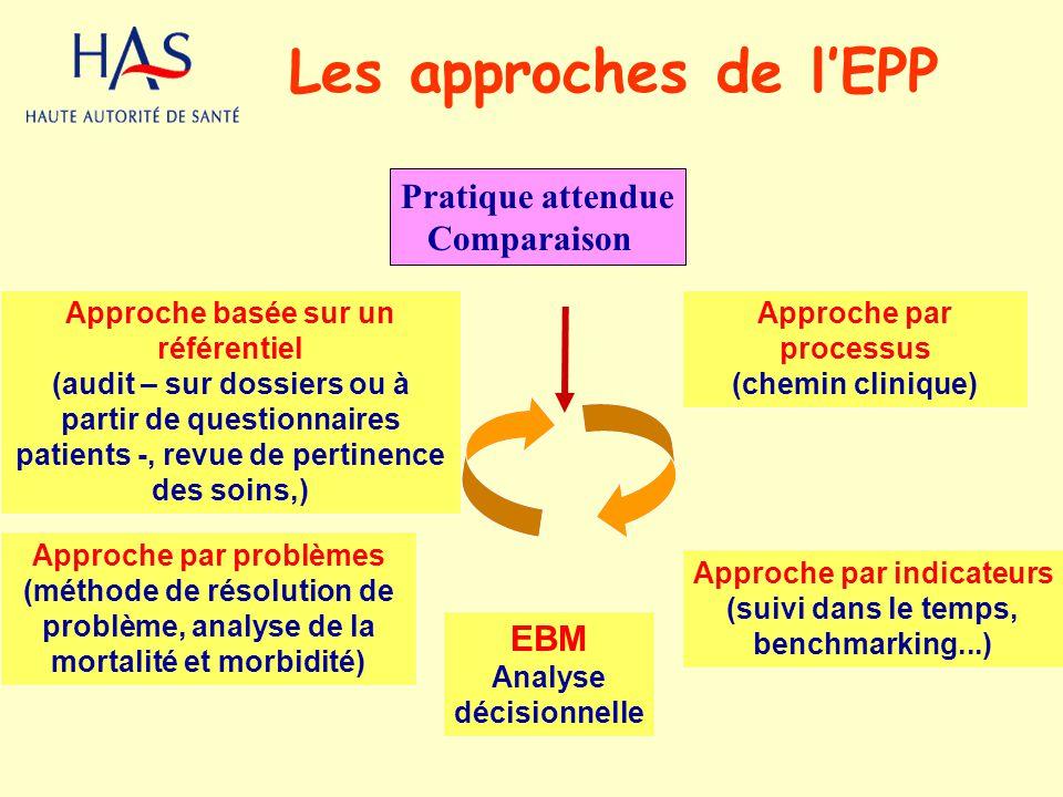 Les approches de lEPP Approche basée sur un référentiel (audit – sur dossiers ou à partir de questionnaires patients -, revue de pertinence des soins,