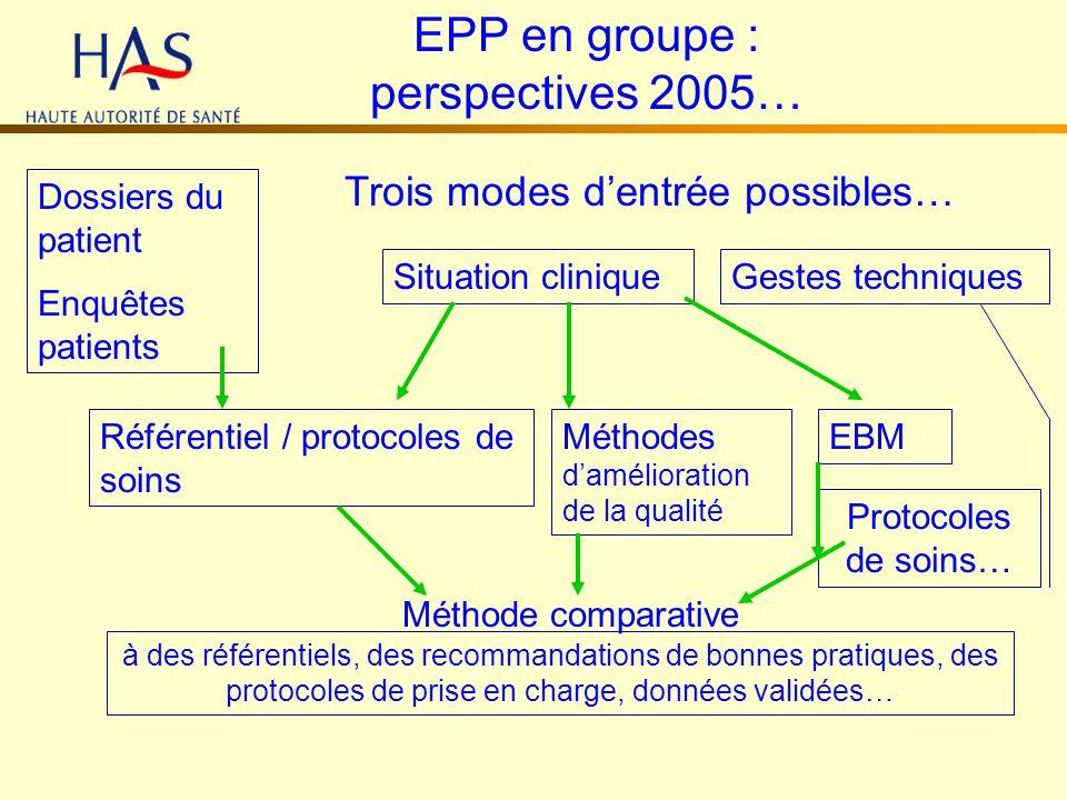EPP en groupe : perspectives 2005… Trois modes dentrée possibles… Dossiers du patient Enquêtes patients Situation clinique Référentiel / protocoles de