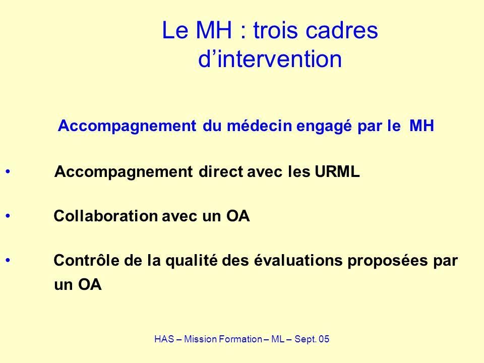 Le MH : trois cadres dintervention Accompagnement du médecin engagé par le MH Accompagnement direct avec les URML Collaboration avec un OA Contrôle de