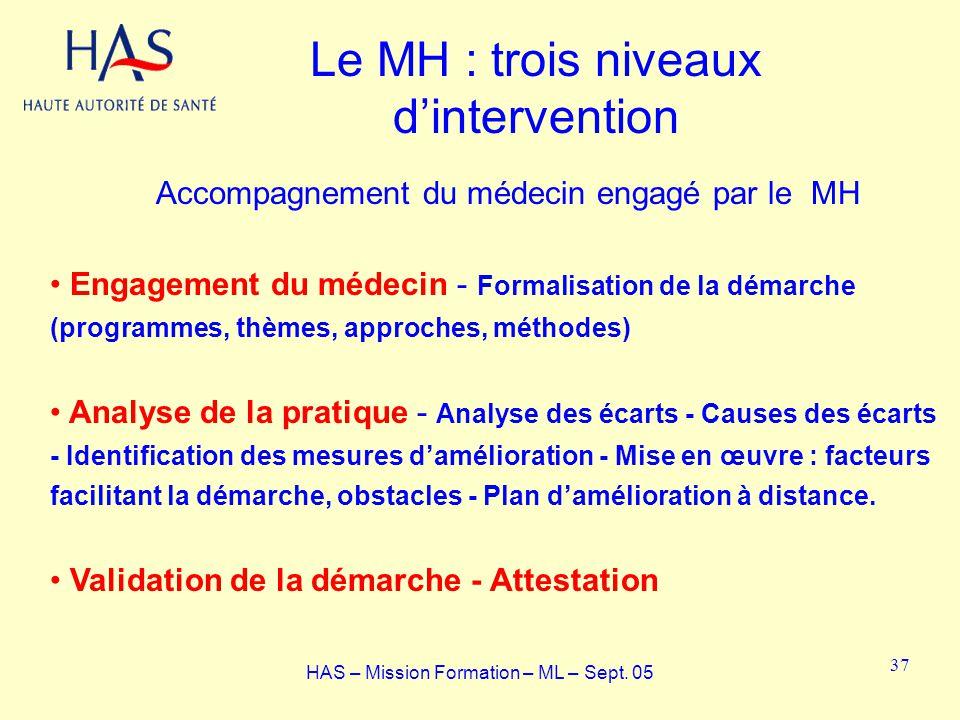 Le MH : trois niveaux dintervention Accompagnement du médecin engagé par le MH Engagement du médecin - Formalisation de la démarche (programmes, thème