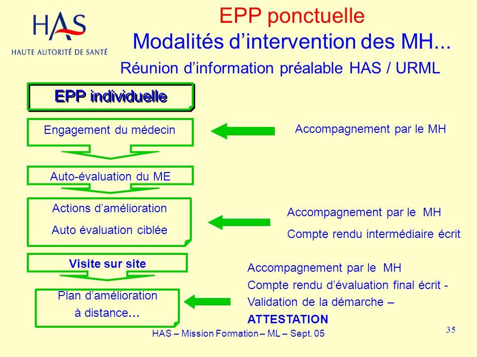 EPP individuelle Auto-évaluation du ME Visite sur site Actions damélioration Auto évaluation ciblée Plan damélioration à distance… EPP ponctuelle Moda