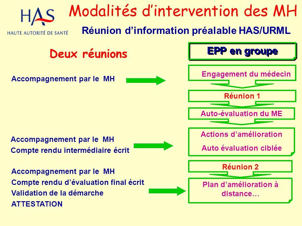 EPP en groupe Réunion 1 Auto-évaluation du ME Réunion 2 Actions damélioration Auto évaluation ciblée Plan damélioration à distance… Modalités dinterve
