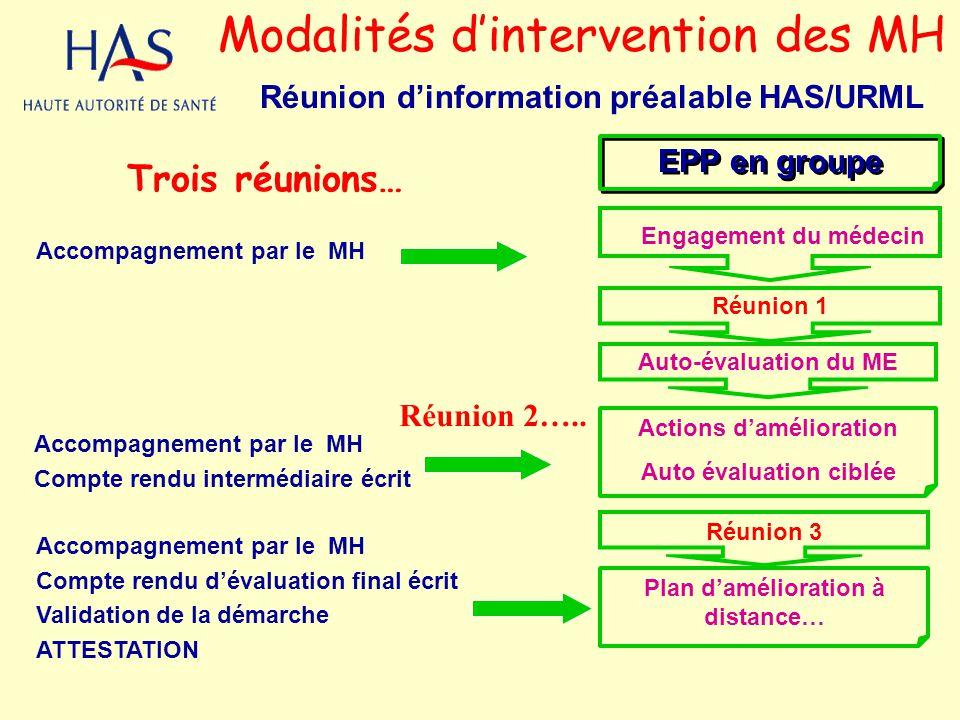 EPP en groupe Réunion 1 Auto-évaluation du ME Réunion 3 Actions damélioration Auto évaluation ciblée Plan damélioration à distance… Modalités dinterve