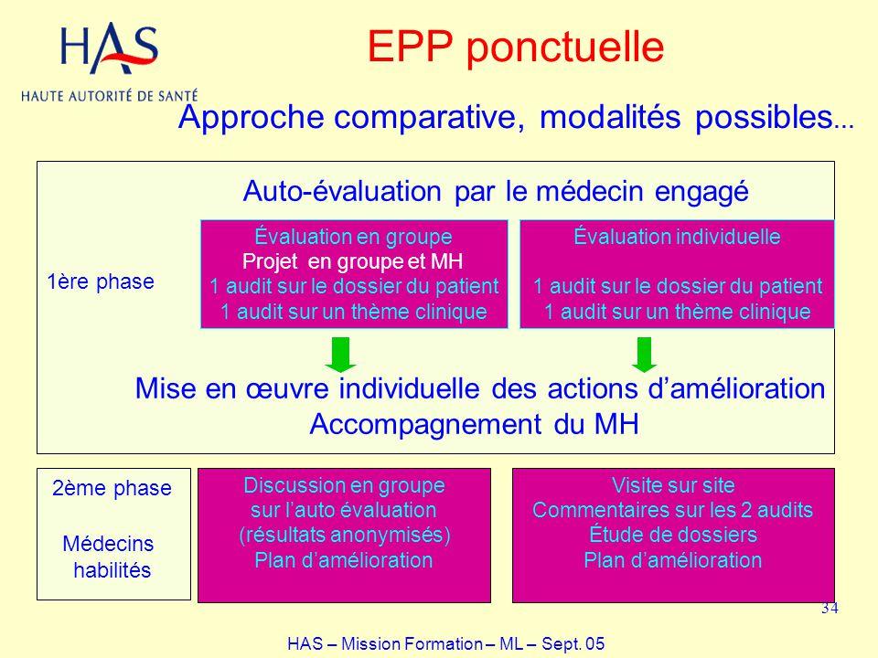 1ère phase Auto-évaluation par le médecin engagé Évaluation en groupe Projet en groupe et MH 1 audit sur le dossier du patient 1 audit sur un thème cl