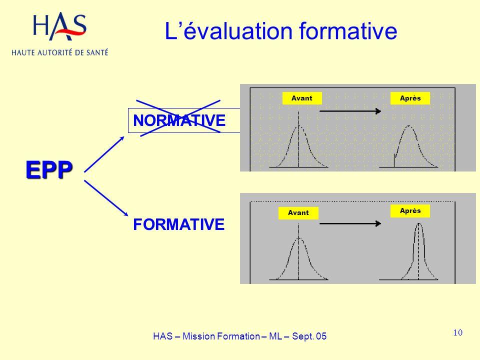 Lévaluation formativeEPP NORMATIVE FORMATIVE AvantAprès Avant Après HAS – Mission Formation – ML – Sept. 05 10