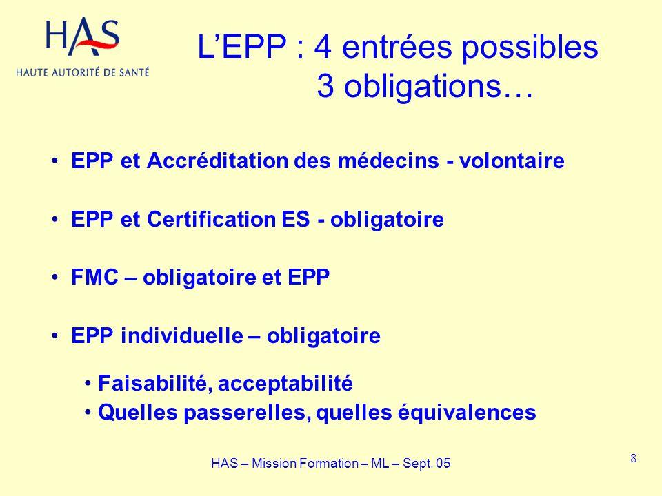 EPP et Accréditation des médecins - volontaire EPP et Certification ES - obligatoire FMC – obligatoire et EPP EPP individuelle – obligatoire Faisabili