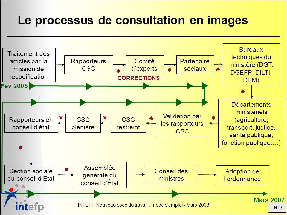 N°9 INTEFP Nouveau code du travail : mode d'emploi - Mars 2008 Le processus de consultation en images Traitement des articles par la mission de recodi