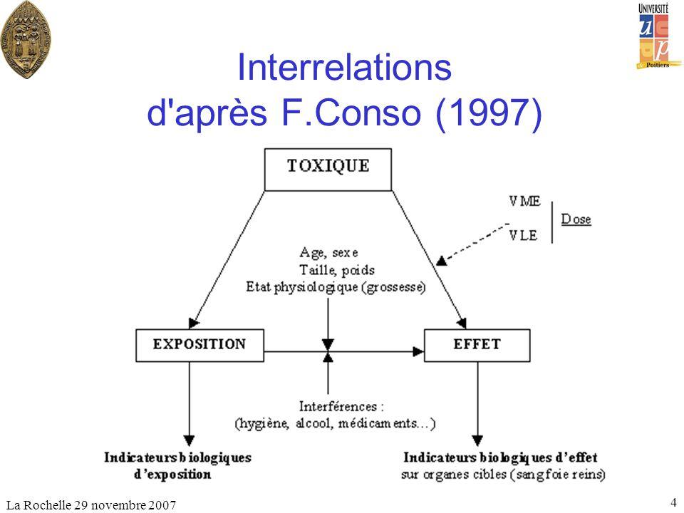 La Rochelle 29 novembre 2007 4 Interrelations d'après F.Conso (1997)