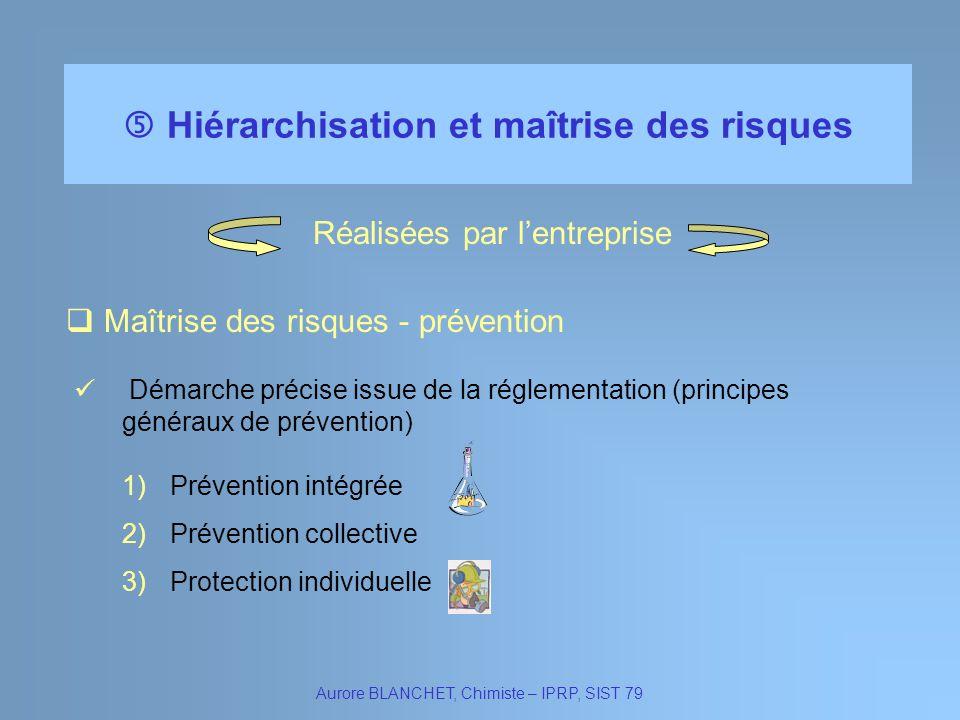 Hiérarchisation et maîtrise des risques Aurore BLANCHET, Chimiste – IPRP, SIST 79 Démarche précise issue de la réglementation (principes généraux de p