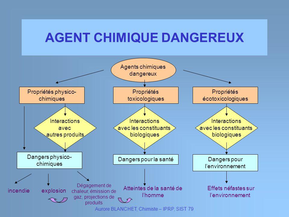 AGENT CHIMIQUE DANGEREUX Aurore BLANCHET, Chimiste – IPRP, SIST 79 Agents chimiques dangereux Propriétés physico- chimiques Propriétés écotoxicologiqu