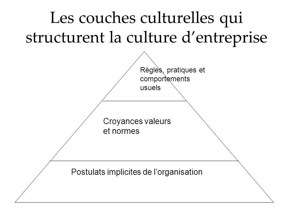 Les couches culturelles qui structurent la culture dentreprise Postulats implicites de lorganisation Croyances valeurs et normes Règles, pratiques et