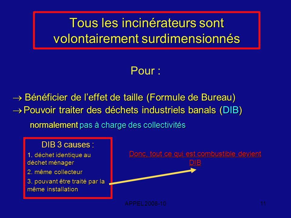 APPEL 2008-1011 Tous les incinérateurs sont volontairement surdimensionnés Pour : Bénéficier de leffet de taille (Formule de Bureau) Bénéficier de leffet de taille (Formule de Bureau) Pouvoir traiter des déchets industriels banals (DIB) Pouvoir traiter des déchets industriels banals (DIB) normalement pas à charge des collectivités normalement pas à charge des collectivités DIB 3 causes : déchet identique au déchet ménager 1.