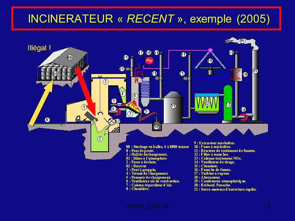APPEL 2008-1013 INCINERATEUR « RECENT », exemple (2005) Illégal !