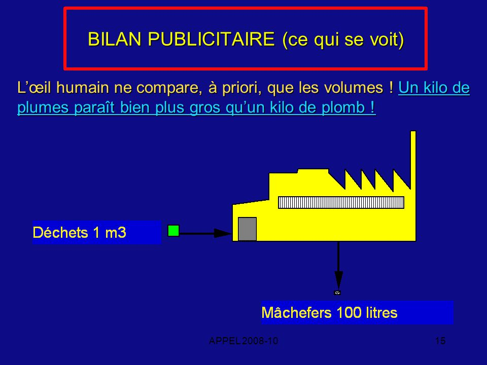 APPEL 2008-1015 BILAN PUBLICITAIRE (ce qui se voit) Lœil humain ne compare, à priori, que les volumes .