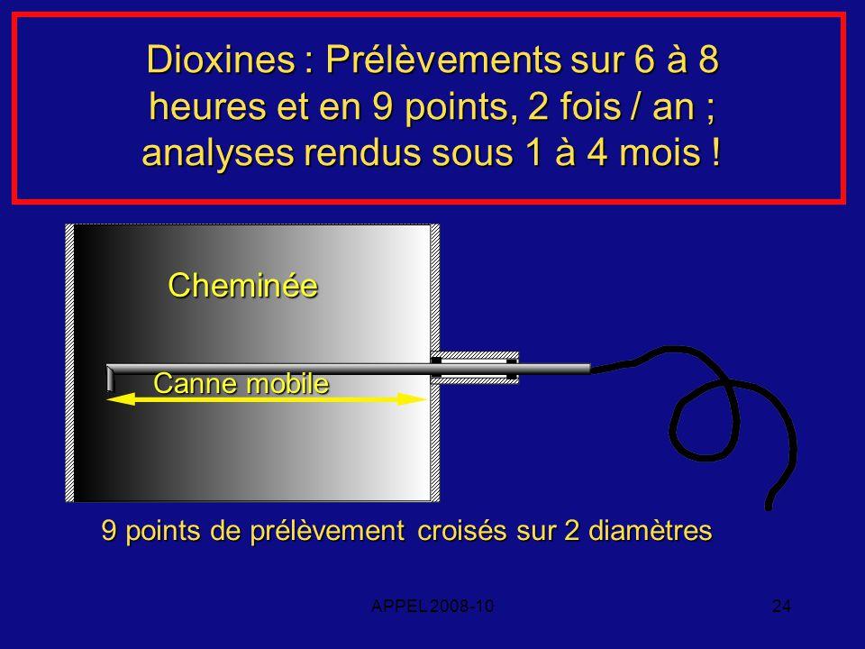 APPEL 2008-1024 Dioxines : Prélèvements sur 6 à 8 heures et en 9 points, 2 fois / an ; analyses rendus sous 1 à 4 mois .